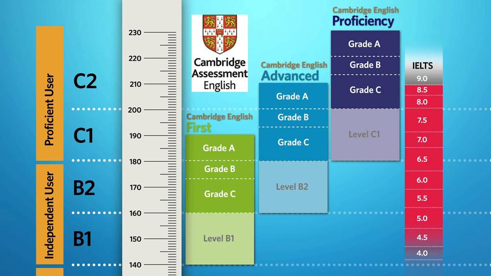 Cambridge English Exams - 2018